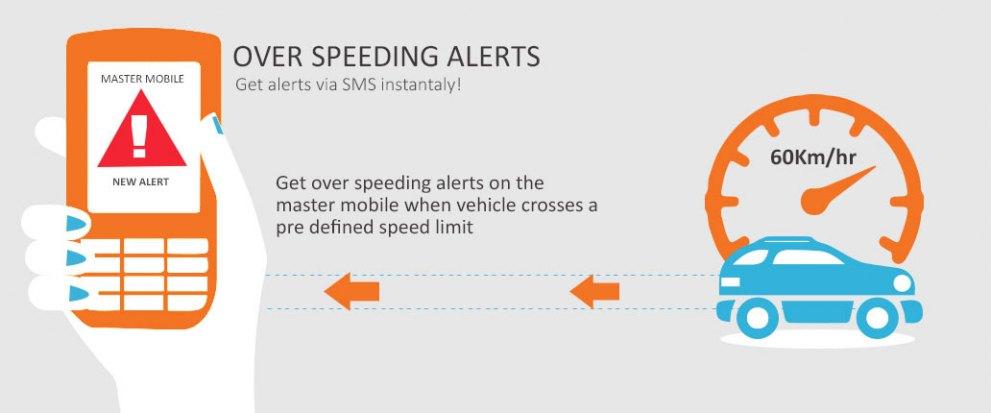 Over Speed Alert