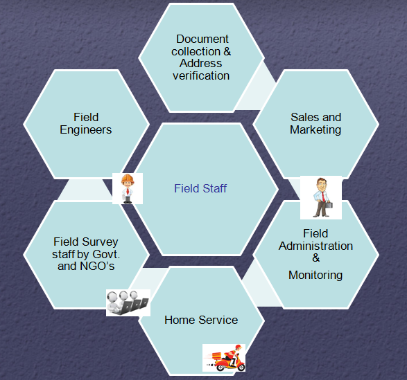 Field staff tracking and task management software